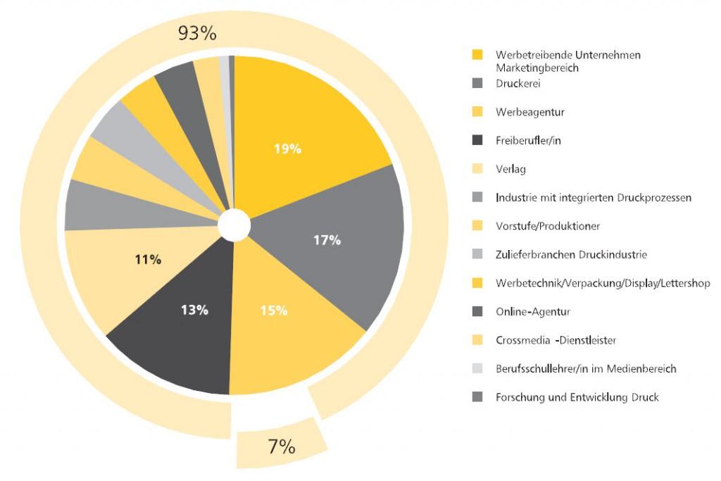 Verbleibsstudie-Absolventen-Druck-und-Medientechnik-Berlin